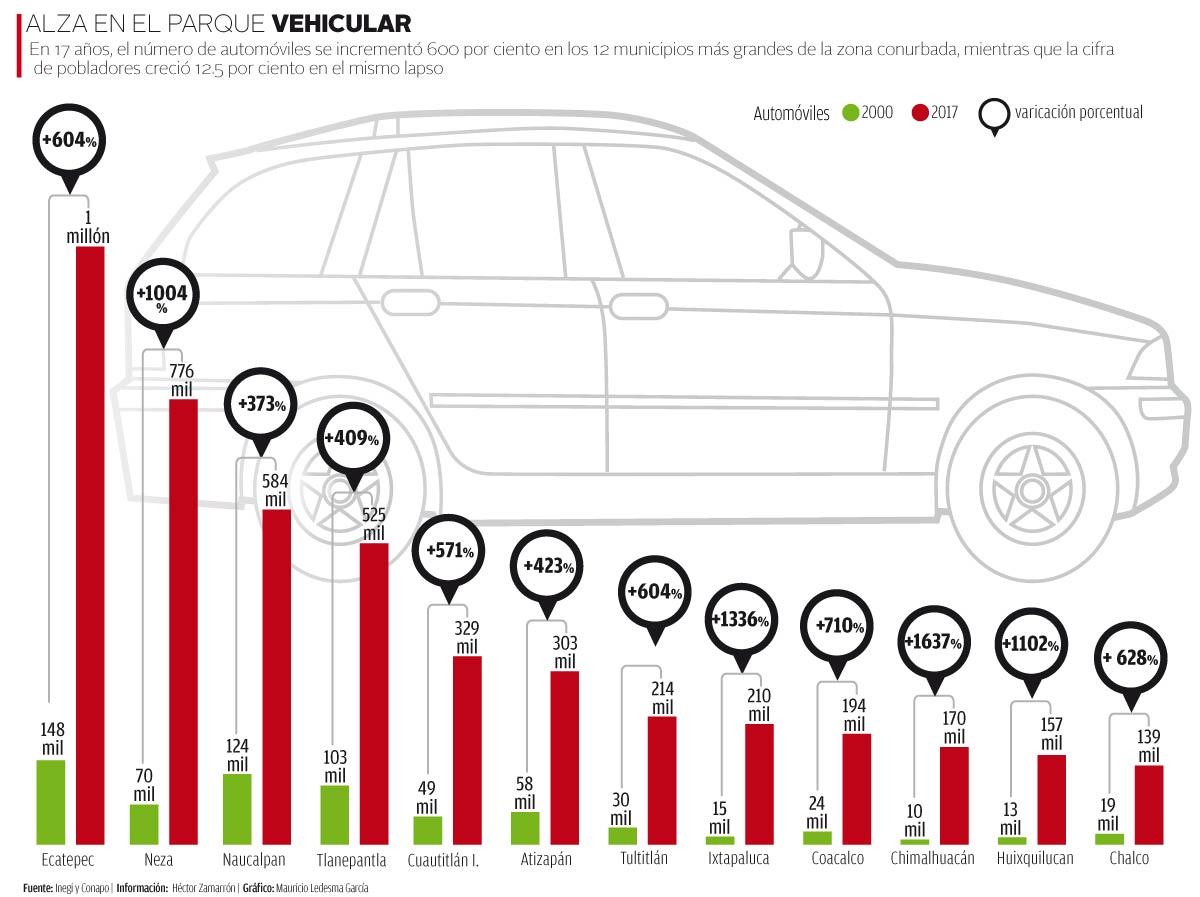 El número de vehículos en 12 municipios de la CDMX se ha disparado un 600% desde el año 2000